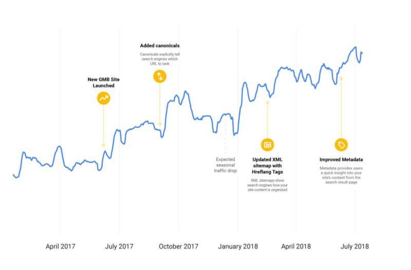 Báo cáo google - Thiết kế web CIP